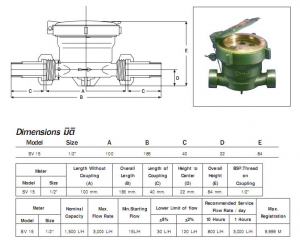 Bảng thông số và cấu tạo của đồng hồ Sanwa